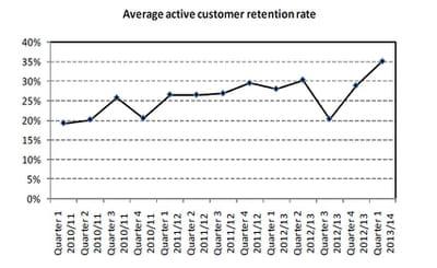 taux moyen de rétention des clients actifs, en février-mars-avril 2013 au
