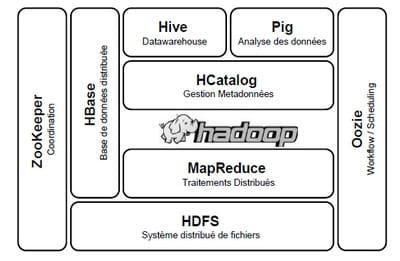 figure 4.1. principaux composants d'apache hadoop