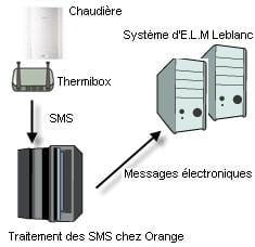 schéma de fonctionnement du système de télémaintenance