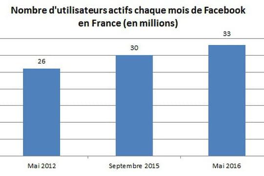 Utilisateurs français Facebook
