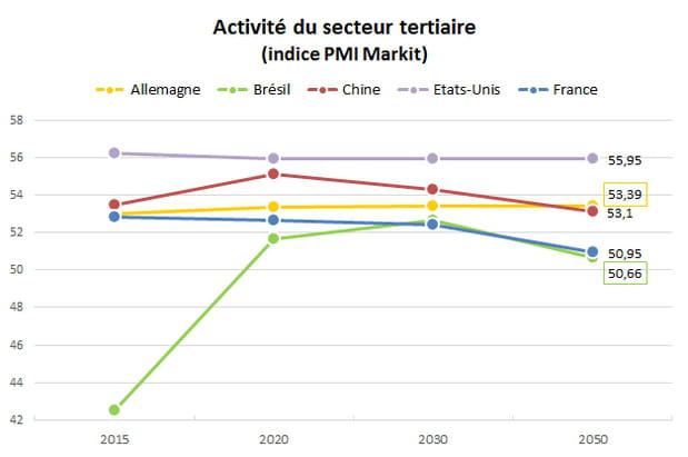 Services : la France sera toujours à la traîne