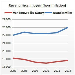 vandœuvre-lès-nancy (meurthe-et-moselle) compte 31 105 habitants.