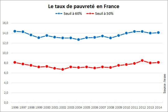 Taux de pauvreté en France : en hausse en 2014
