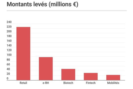 Les start-up françaises ont levé 545millions d'euros en mars 2021