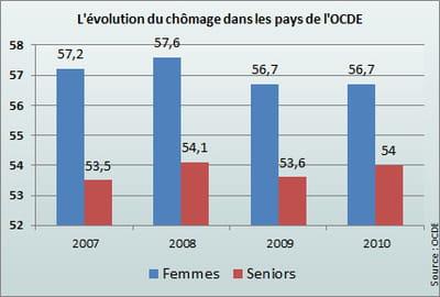 le taux de chômage des femmes est en baisse mais reste à des sommets.