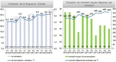 evolution de la fréquence d'achat et du montant moyen dépensé par acheteur sur