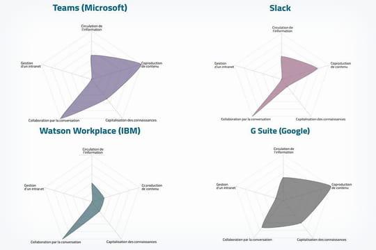 Comment Google, IBM et Microsoft se positionnent pour contrer Slack