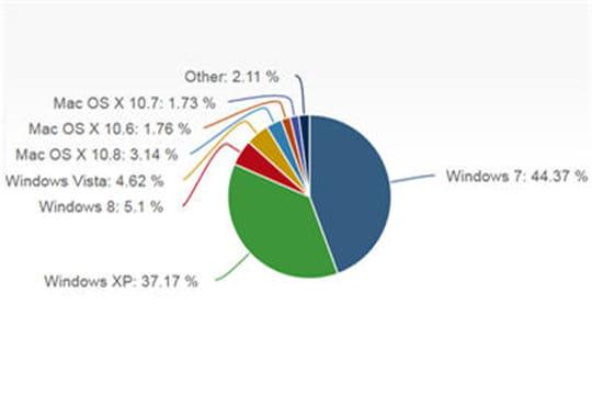 Windows8passe devant Vista