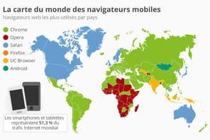 Navigateurs web mobiles: les Français ont une nette préférence pour Chrome