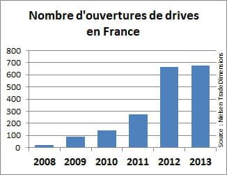 plus de 1800 drives ont ouvert en quelques années.
