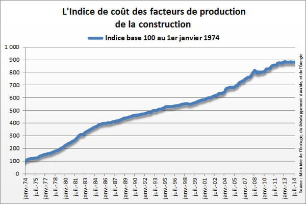 Indice insee icc for Cout de construction