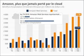Le bénéfice d'exploitation d'Amazon tiré du cloud s'envole