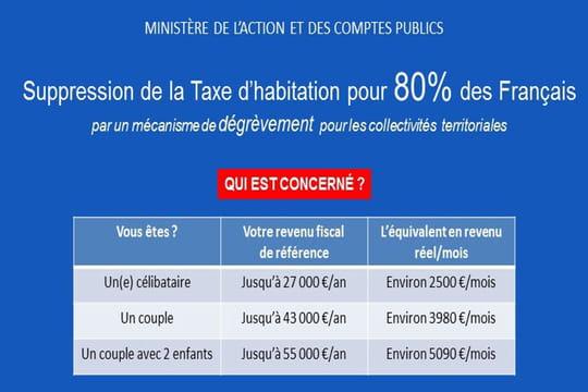 Taxe d 39 habitation tes vous gagnant avec la mesure macron - Taxe d habitation parking ...