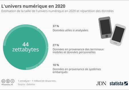 L'univers numérique pourrait peser 44zettabytes en 2020