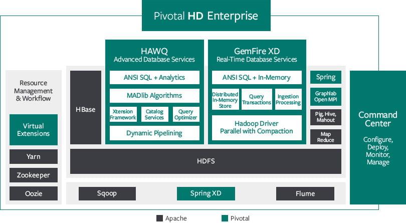 Pivotal data suite une offre attractive en termes de prix for Comparatif logiciel architecture
