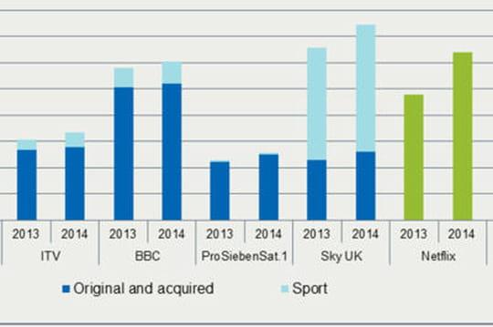 Netflix investit plus dans le divertissement que Sky, HBO ou Discovery