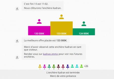 Kadran, la start-up qui met les pros de l'immo aux enchères