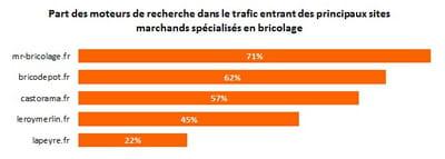 proportion du trafic entrant des sites spécialisés en bricolage qui provient des