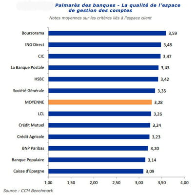 classement des banques selon la qualité de leur espace de gestion de comptes.