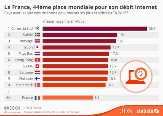 Débit Internet : la France est loin derrière les meilleurs