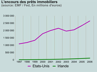 crédits immobiliers.