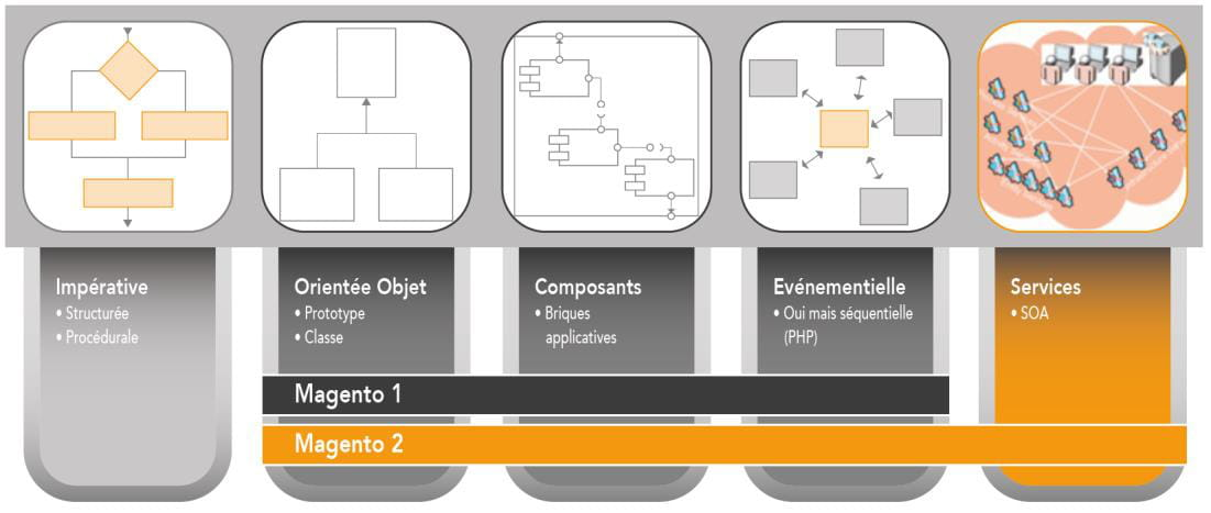 Les grandes volutions techniques apport es par magento 2 for Architecture orientee service