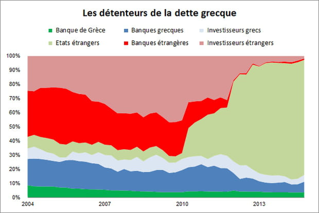 Dette grecque : les Etats se sont substitués aux banques