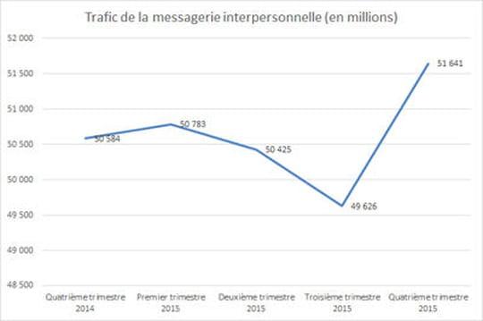 Le nombre de SMS envoyés en France