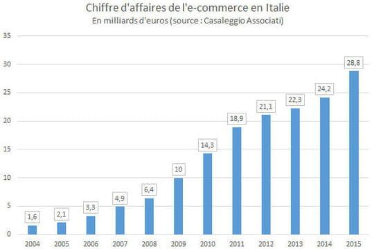 Marché e-commerce Italie