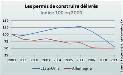 en neuf ans, le nombre de permis délivrés outre-rhin a baisséde 49%.