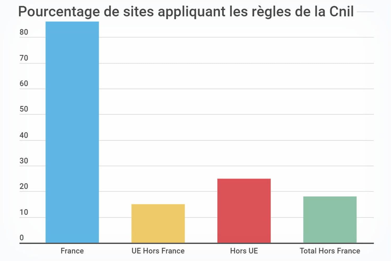 Règles Cnil: 86% des sites français s'y plient, 82% des étrangers s'en moquent