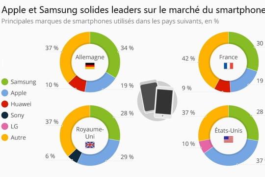 En France, un smartphone sur trois est un Samsung