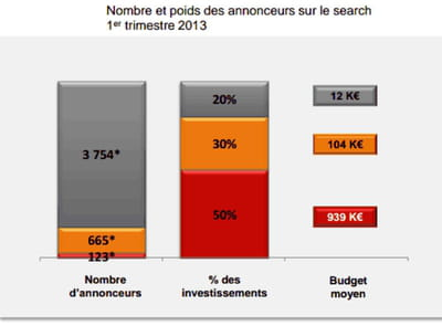 nombre et poids des annonceurs sur le 1er trimestre 2013.