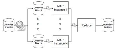 figure 4.3. principe de fonctionnement de mapreduce