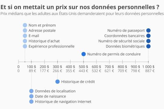 Voici le prix que les internautes US réclament pour leurs données personnelles