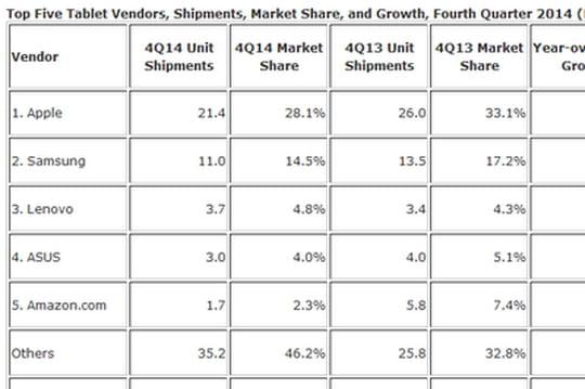 Tablettes : les ventes mondiales baissent pour la première fois au dernier trimestre 2014