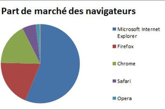 Marché des navigateurs: Internet Explorer10dépasse Internet Explorer9