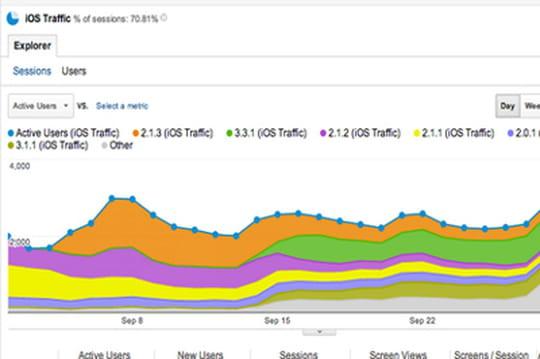Google Mobile App Analytics: un SDK pour suivre l'audience sur iOS