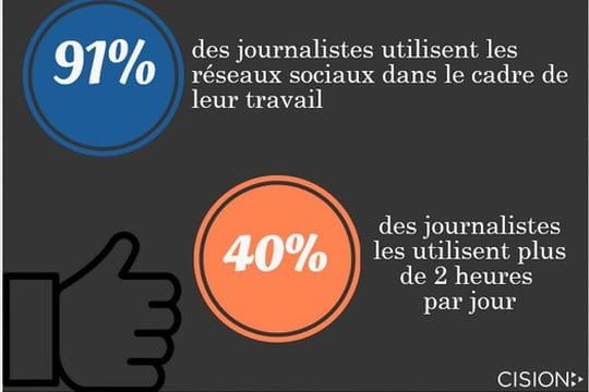 Infographie : les journalistes français et leur usage des réseaux sociaux