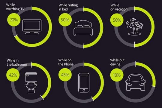 42% des Américains consultent leurs emails aux toilettes
