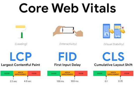 Comment préparer son site pour l'arrivée de la Core Web Vitals de Google?