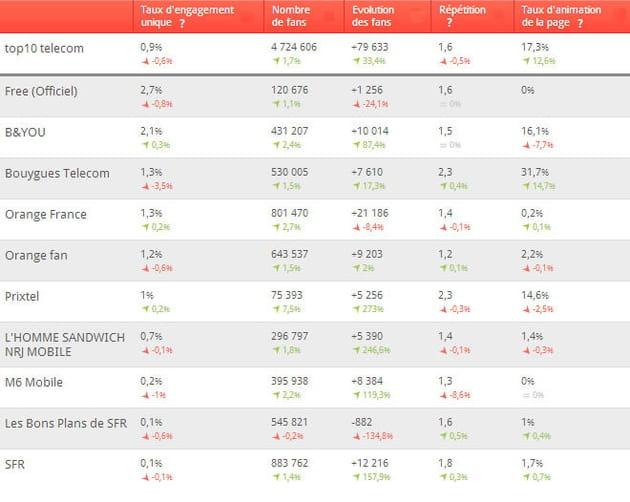 top 10 telecom