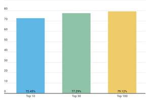 Sur Google, 87% des résultats de recherche varient entre le mobile et le desktop