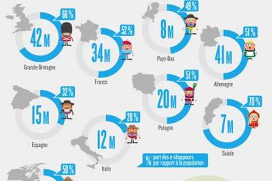 Infographie : l'e-shopping en Europe et en Amérique du Nord