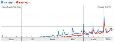comparaison du nombre de requêtes 'sarenza' et 'spartoo' sur google.fr