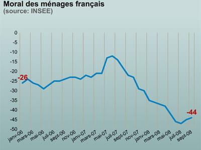 le moral des français restent extrêmement bas.
