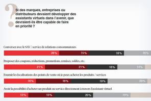 65% des millennials français se sont convertis aux chatbots