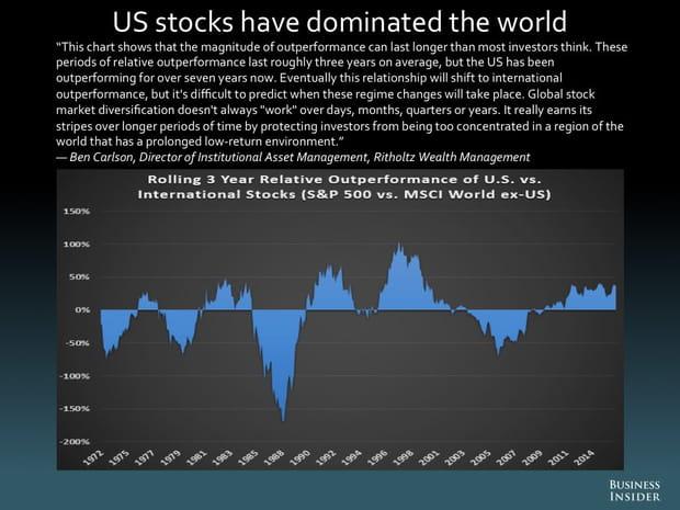 Les actions américaines ont dominé le monde
