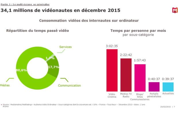 Les vidéonautes regardent 3 heures de films par mois