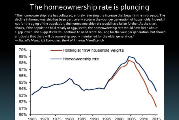 Le taux d'accès à la propriété est en chute libre